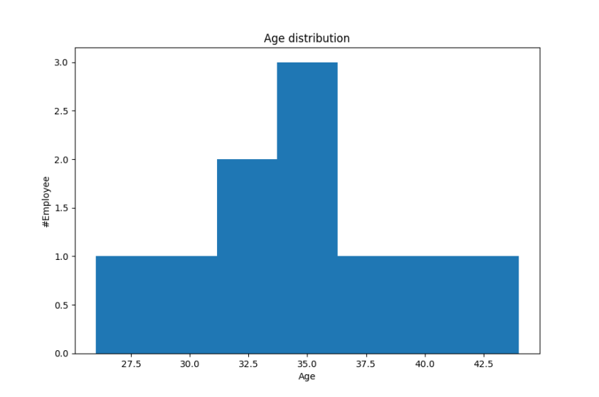 A tutorial to data visualization in python with Matplotlib, Seaborn